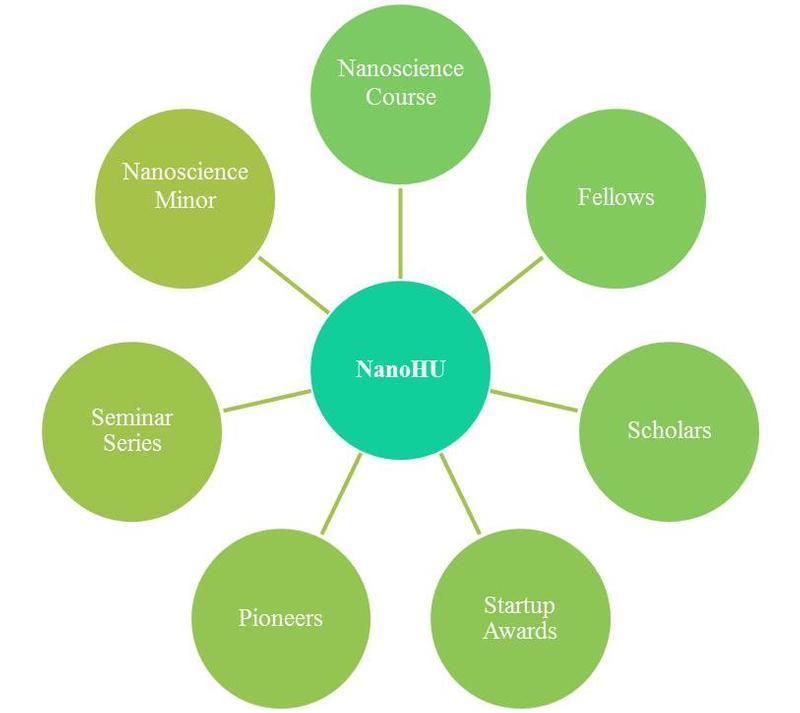 Components of NanoHU